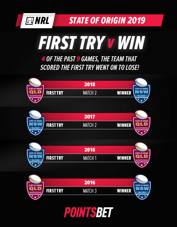 First try you win infographic Pointsbet